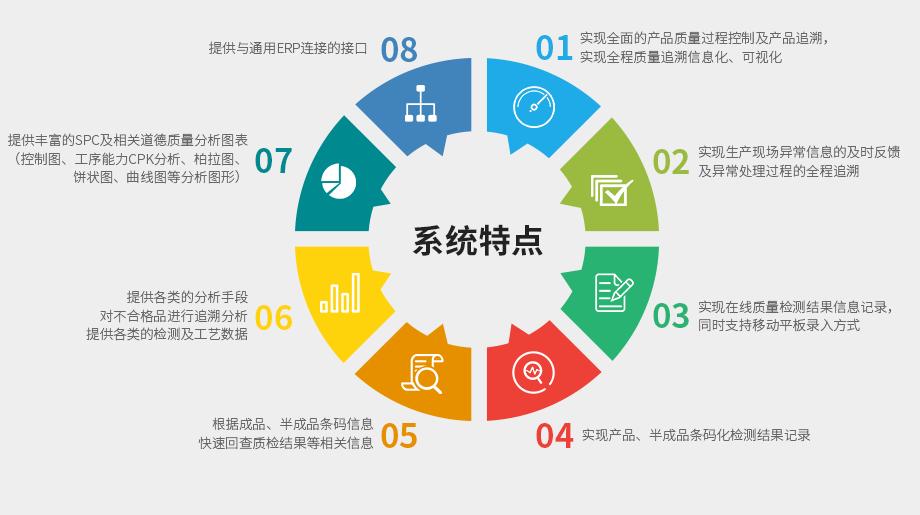 MES系统生产过程管理控制功能