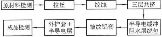 订单生产工序监控