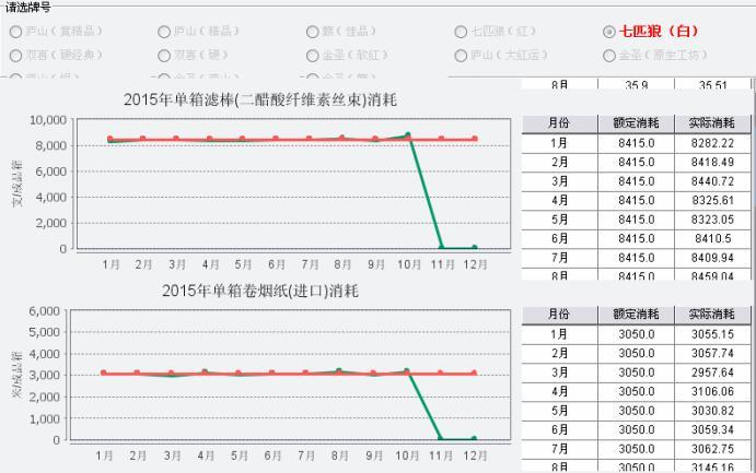 七匹狼(白)各卷包辅料单箱实际消耗(红色为定额标准,绿色为实际消耗)