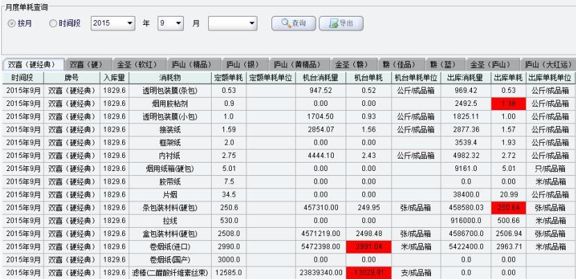 双喜(硬经典)品牌月度消耗信息查询(标红的为超额数据)
