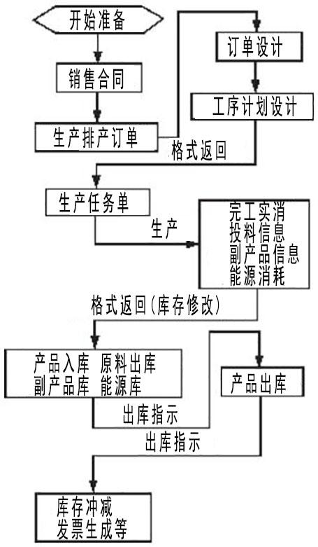 软件设计的流程图
