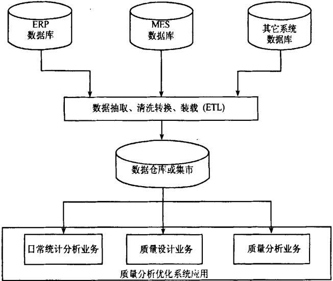 质量分析优化系统的一种应用架构