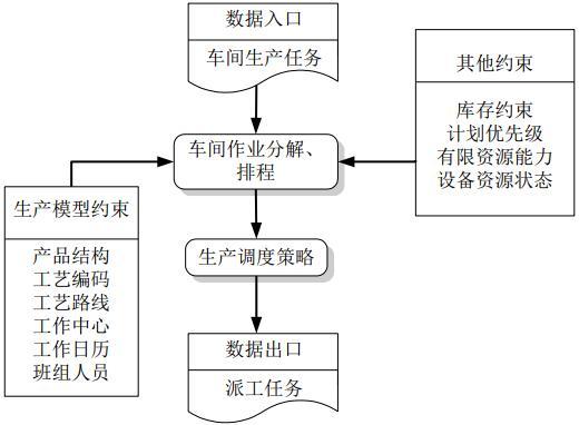 计划调度管理流程