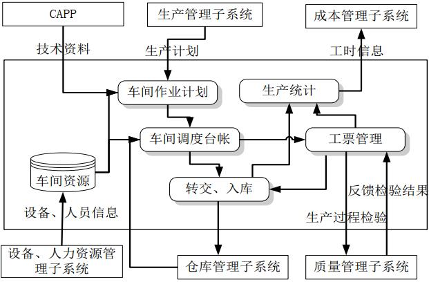 生产作业管理流程
