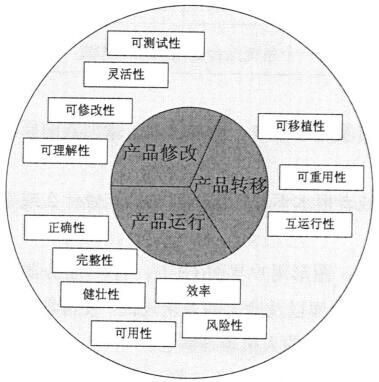 系统质量因素模型