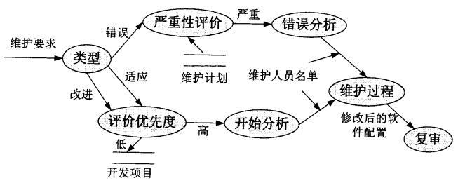 MES系统维护过程事件流图