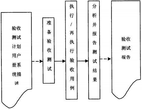 验收测试流程图